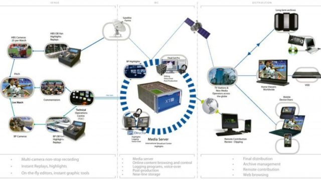 07_FIFA_World_Cup_2014_Integrated_Workflow_EVS.jpg