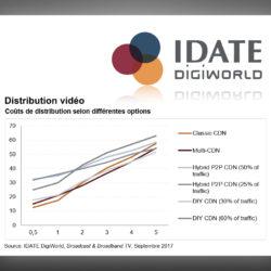 Idate-Distribution-Video.jpeg