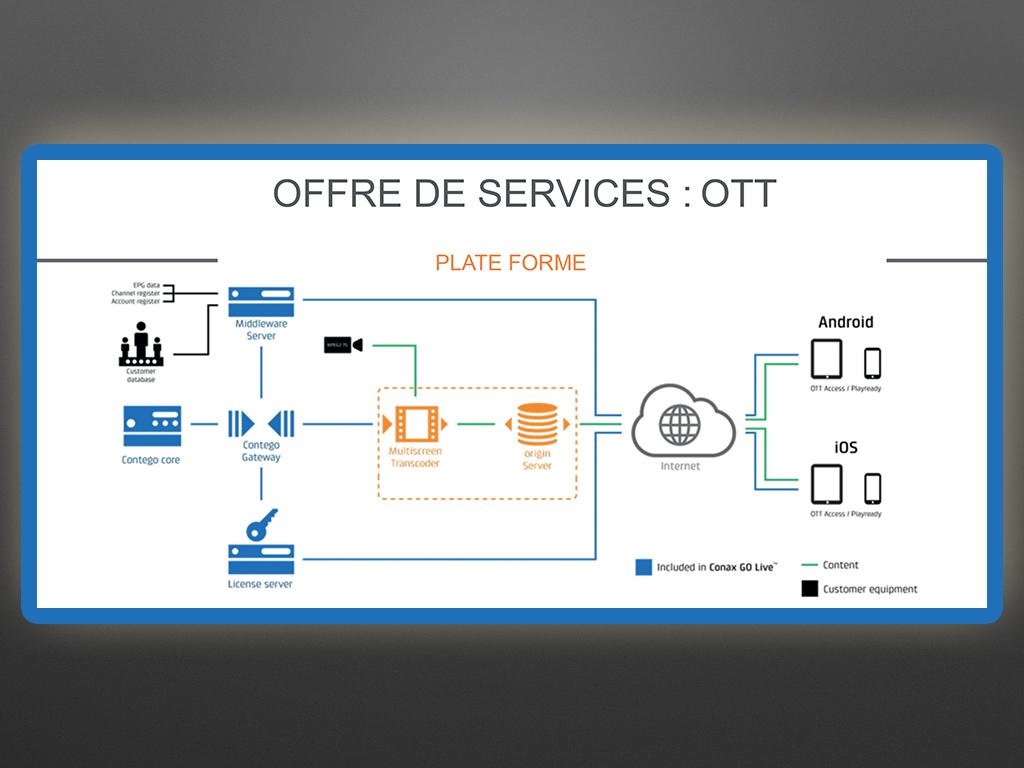 1_offre de servives OTT.jpg